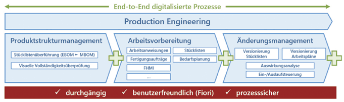 Manufacturing Excellence Production Engineering