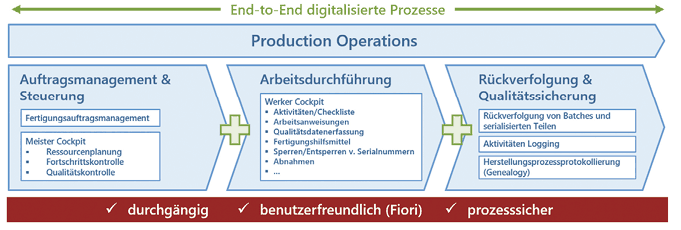 Prozessüberblick Production Operations