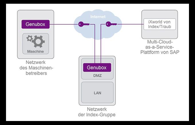 CNC-Drehmaschinen SAP-Cloud