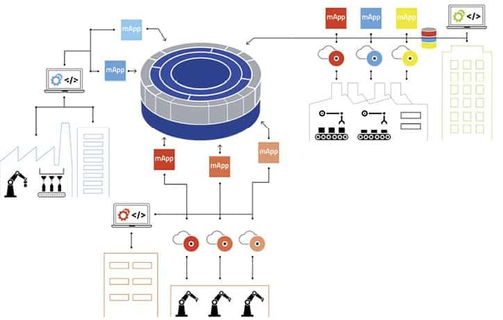 Plattformlösungen