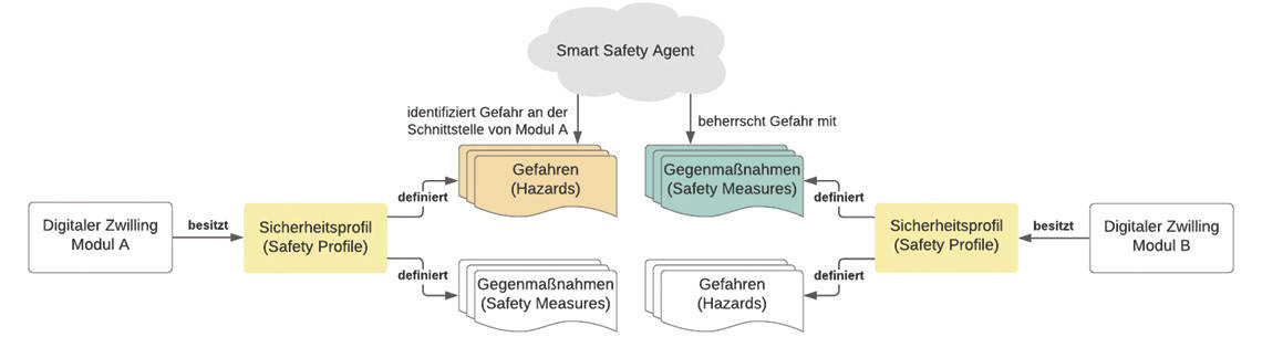 Safety-Agent