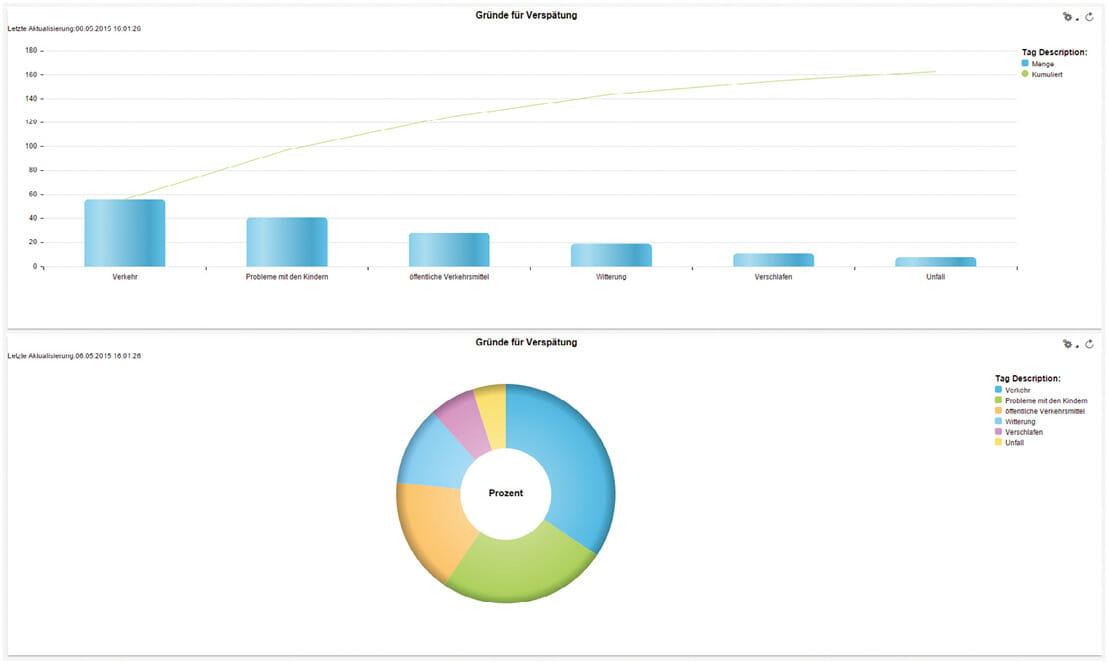 Treffende Datenvisualisierungen helfen den Mitarbeitern im komplexen Umfeld – hier eine Pareto-Analyse aus SAP Self Service Composition Environment (SSCE).