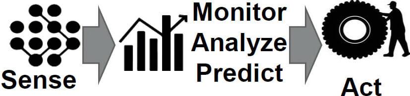 So entsteht Wissen und Nutzen: Daten erfassen, analysieren und Maßnahmen ableiten.