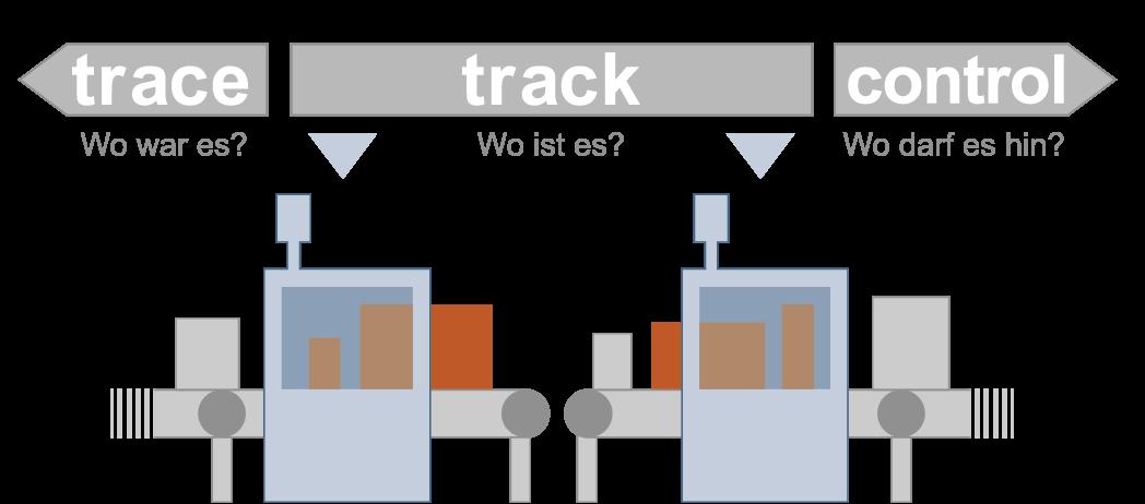 dm_2015_02_08_abbildung_1_tracktracecontrol