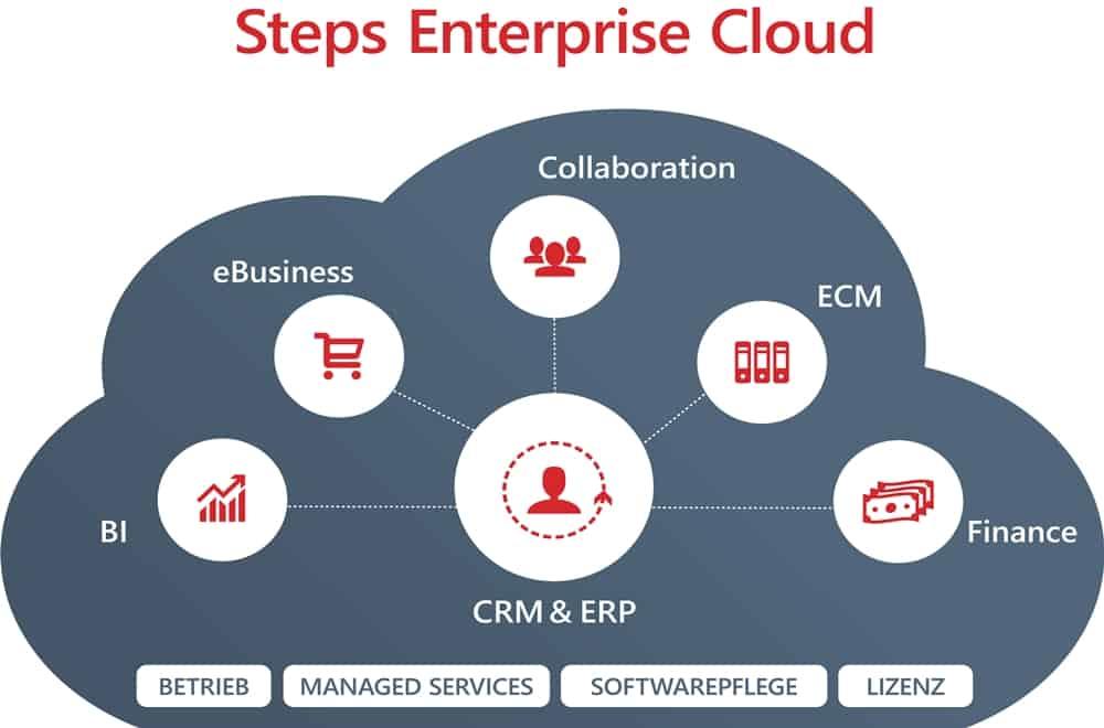 Step Ahead geht mit ERP-Lösung in die Cloud